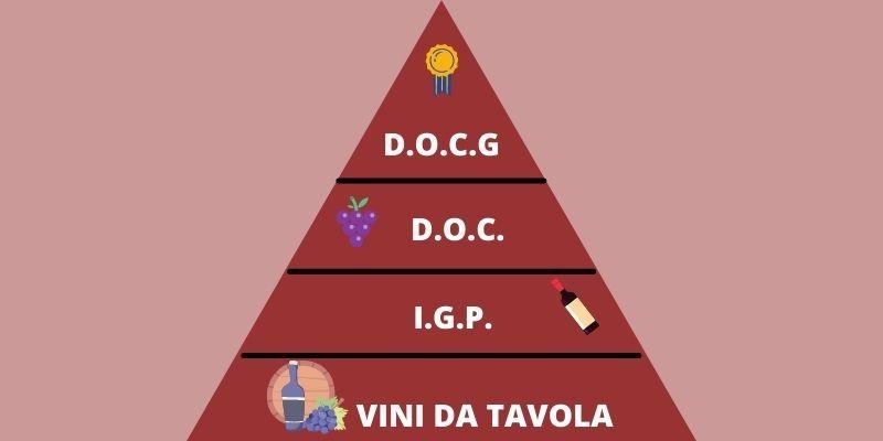 classificazione vini italiani